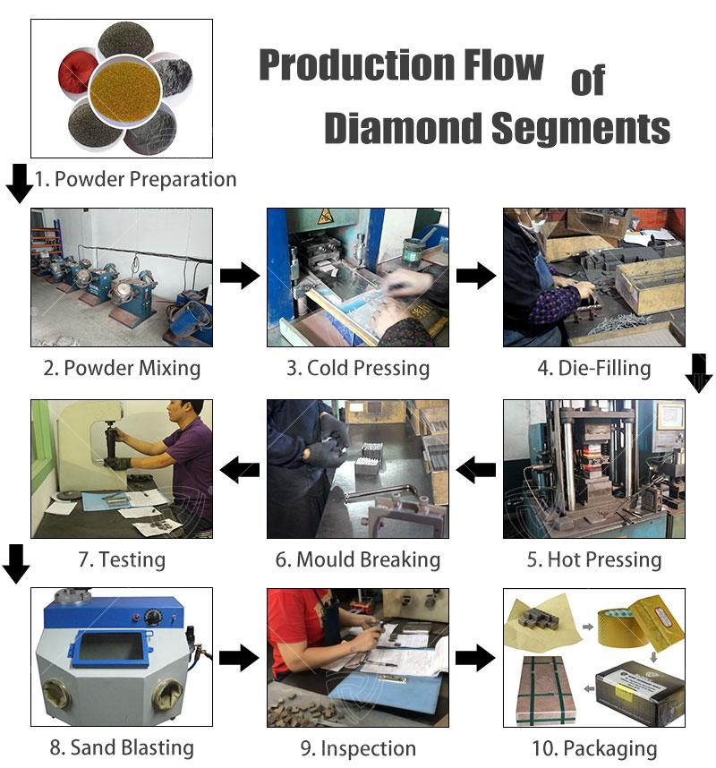 Production flow of diamond segment